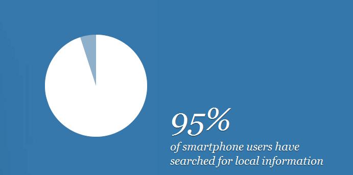 95-prozent-der-smartphone-users-suchten-nach-lokalen-informationen
